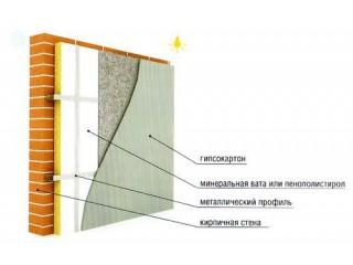 Внутреннее утепление стен гипсокартоном
